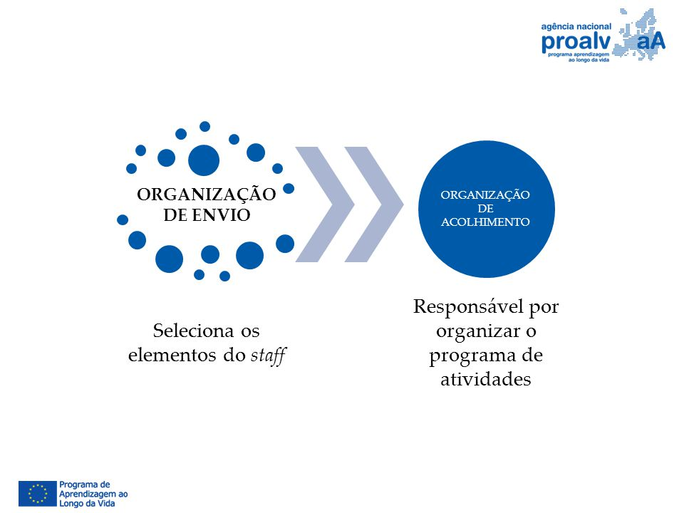 ORGANIZAÇÃO DE ENVIO Seleciona os elementos do staff ORGANIZAÇÃO DE ACOLHIMENTO Responsável por organizar o programa de atividades