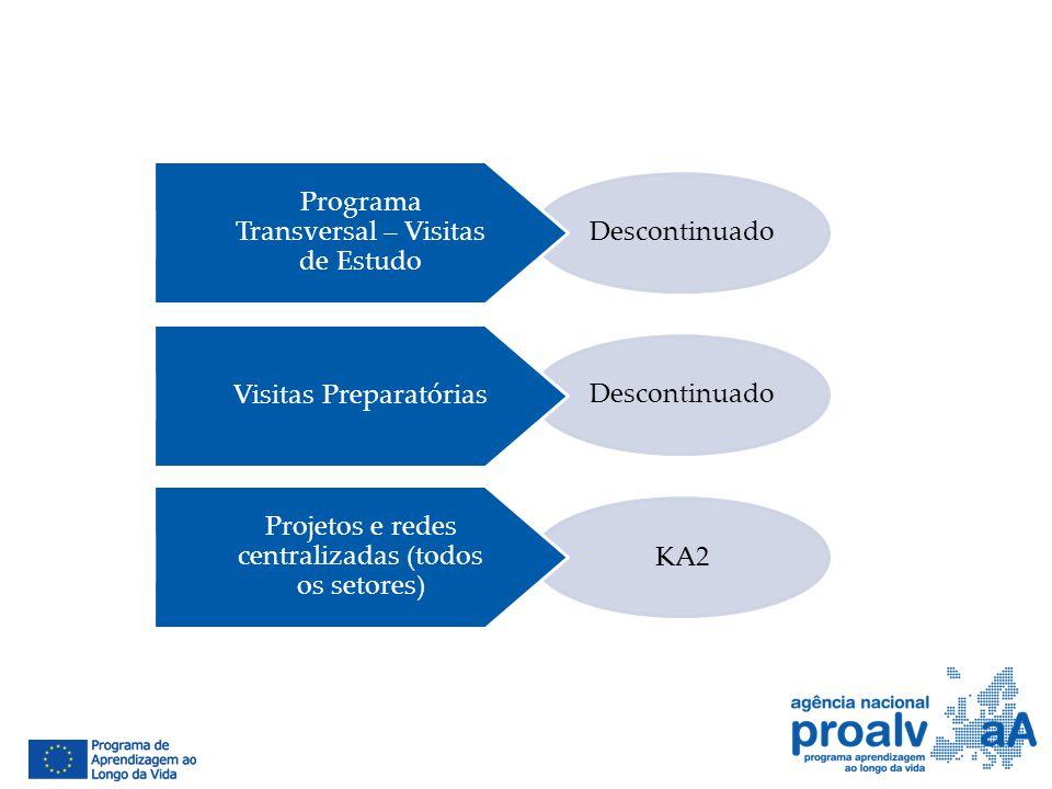 Descontinuado KA2 Programa Transversal – Visitas de Estudo Visitas Preparatórias Projetos e redes centralizadas (todos os setores)