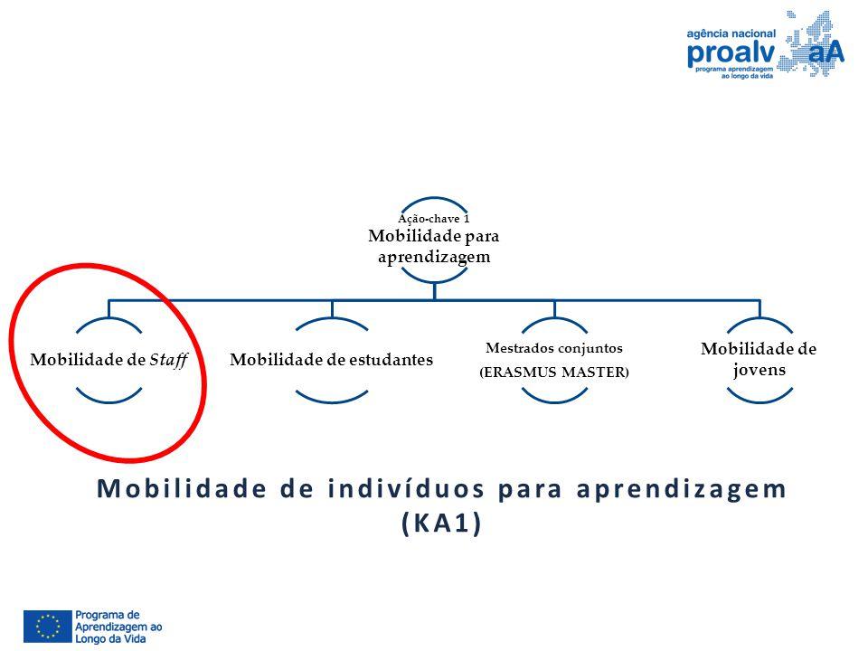 Ação-chave 1 Mobilidade para aprendizagem Mobilidade de StaffMobilidade de estudantes Mestrados conjuntos (ERASMUS MASTER) Mobilidade de jovens Mobili
