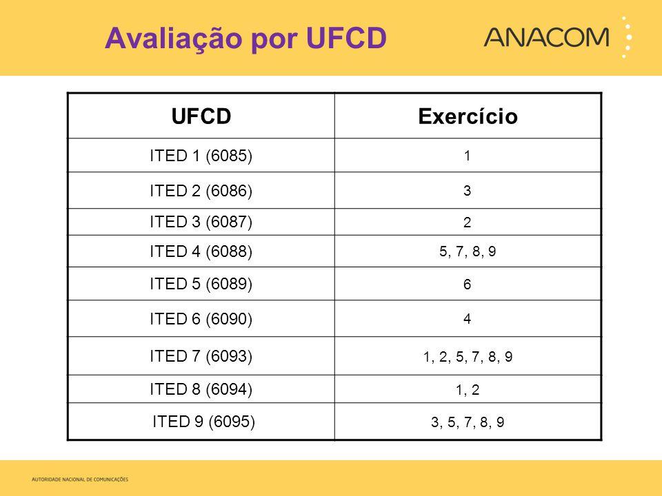 Avaliação por UFCD UFCDExercício ITED 1 (6085) 1 ITED 2 (6086) 3 ITED 3 (6087) 2 ITED 4 (6088) 5, 7, 8, 9 ITED 5 (6089) 6 ITED 6 (6090) 4 ITED 7 (6093