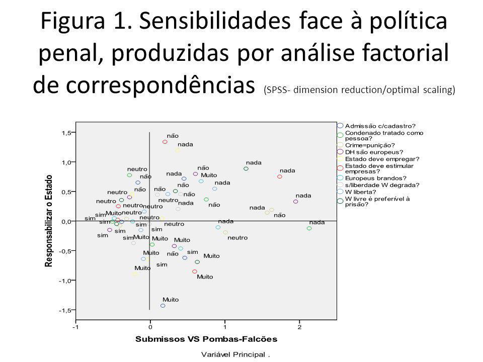 Figura 1. Sensibilidades face à política penal, produzidas por análise factorial de correspondências (SPSS- dimension reduction/optimal scaling)