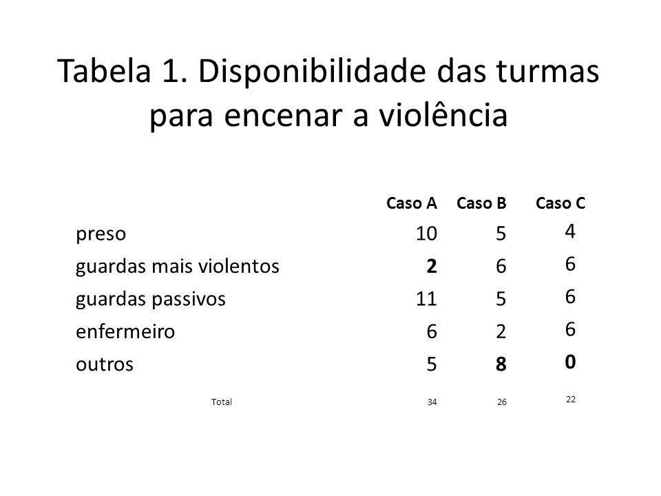 Tabela 1. Disponibilidade das turmas para encenar a violência Caso ACaso B Caso C preso105 4 guardas mais violentos26 6 guardas passivos115 6 enfermei