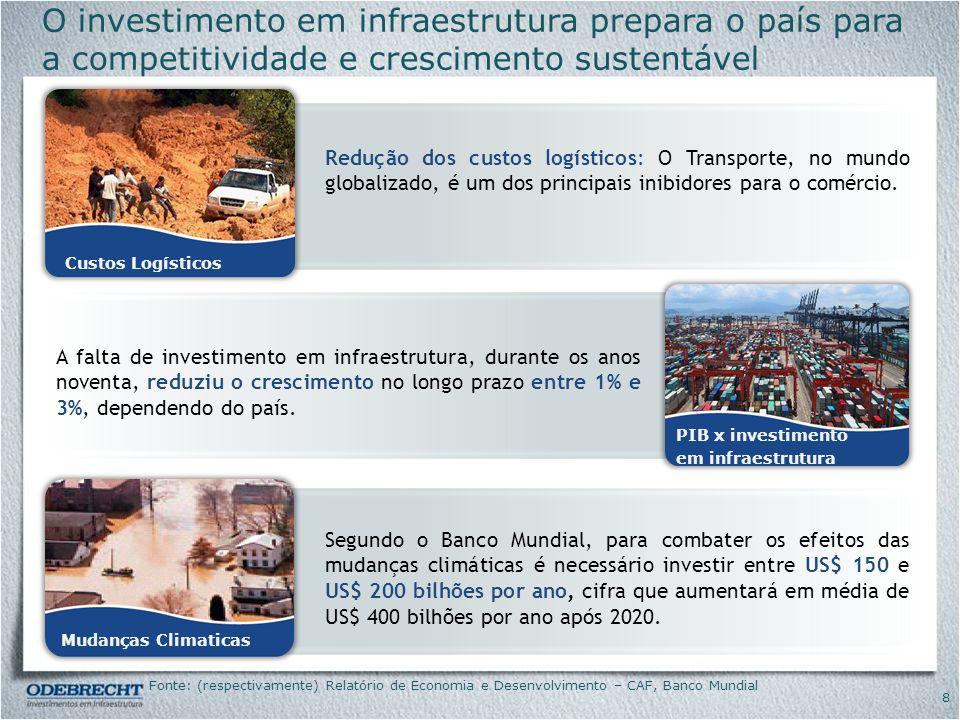 9 Os Tigres Asiáticos investiram muito mais em infraestrutura que a AL, alcançando níveis de crescimento e desenvolvimento superiores Nota: O Índice de infraestrutura inclui: estradas pavimentadas, capacidade de geração de eletricidade e linhas telefônicas por trabalhador; base 1 = Tigres Asiáticos em 1980; Fonte: Calderón e Servén (2004); Banco Mundial.