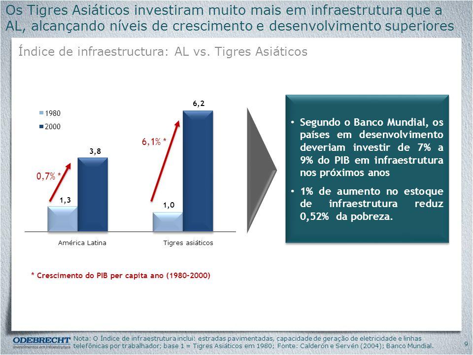 SetorInvestimentos Investimento Total OII (%) T&L Concessão Rodoviária Rota das Bandeiras1.938100% IIRSA Sul 1.42770% Baixo Tejo6267,9% IIRSA Norte 59183% Autopista del Coral26550% Maden-Collon215100% Via Parque44100% Porto Embraport89530% Metrô Metrô Linha 4 SP44215% Energia GeraçãoMESA7.98318,6% Não estratégicos Real Estate PPPs Centro Administrativo de Brasília 40250% Outros Plataforma Logística41130% Olmos267100% Olmos Irrigação222100% Total 15.728 30 Atualmente conta com mais de US$15 bilhões de investimentos Portfólio de Investimentos Câmbios utilizados: BRL/USD 1,70 e BRL/EUR 2,38.