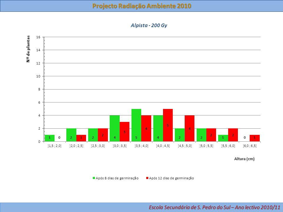 Projecto Radiação Ambiente 2010 Escola Secundária de S. Pedro do Sul – Ano lectivo 2010/11
