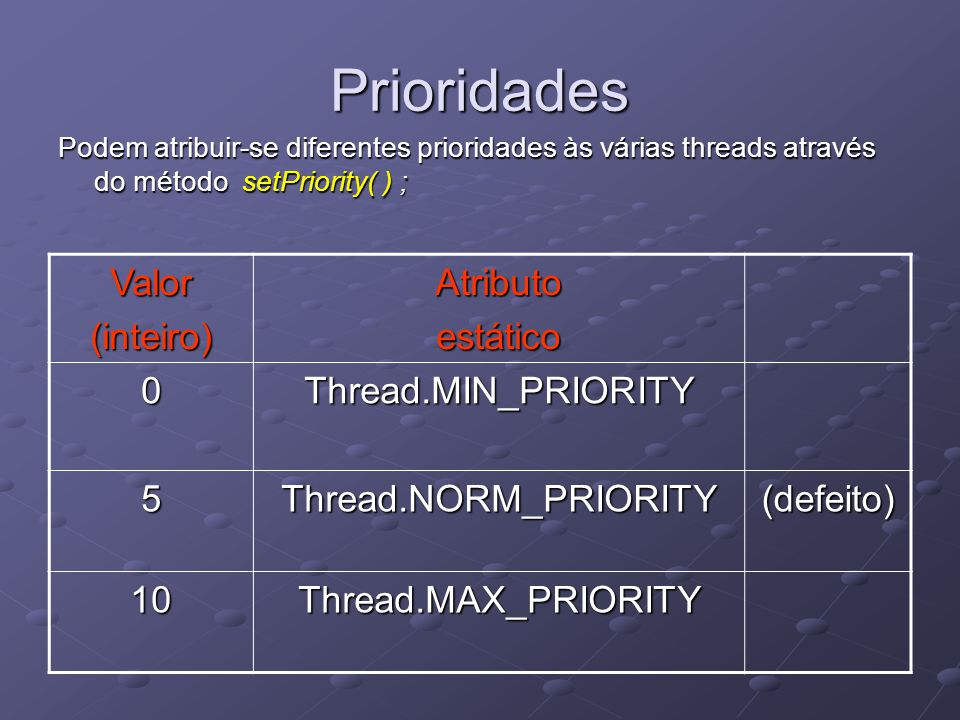Prioridades Podem atribuir-se diferentes prioridades às várias threads através do método setPriority( ) ; Valor(inteiro)Atributoestático 0Thread.MIN_PRIORITY 5Thread.NORM_PRIORITY(defeito) 10Thread.MAX_PRIORITY