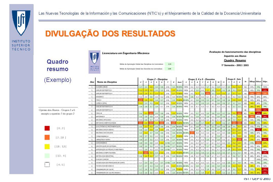 Las Nuevas Tecnologías de la Información y las Comunicaciones (NTIC's) y el Mejoramiento de la Calidad de la Docencia Universitaria IST / GEP © 2003 DIVULGAÇÃO DOS RESULTADOS Quadro resumo (Exemplo)