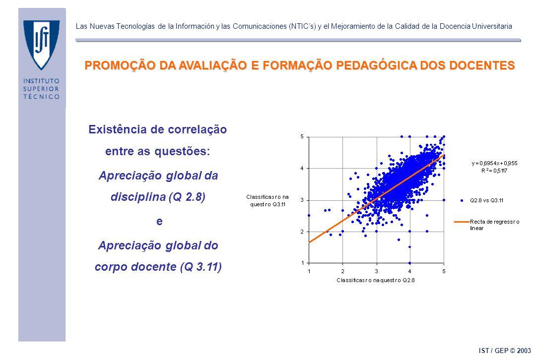 Las Nuevas Tecnologías de la Información y las Comunicaciones (NTIC's) y el Mejoramiento de la Calidad de la Docencia Universitaria IST / GEP © 2003 Existência de correlação entre as questões: Apreciação global da disciplina (Q 2.8) e Apreciação global do corpo docente (Q 3.11) PROMOÇÃO DA AVALIAÇÃO E FORMAÇÃO PEDAGÓGICA DOS DOCENTES