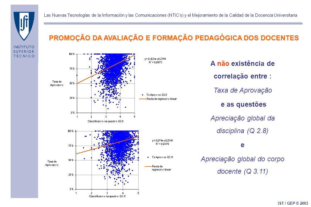 Las Nuevas Tecnologías de la Información y las Comunicaciones (NTIC's) y el Mejoramiento de la Calidad de la Docencia Universitaria IST / GEP © 2003 A não existência de correlação entre : Taxa de Aprovação e as questões Apreciação global da disciplina (Q 2.8) e Apreciação global do corpo docente (Q 3.11) PROMOÇÃO DA AVALIAÇÃO E FORMAÇÃO PEDAGÓGICA DOS DOCENTES