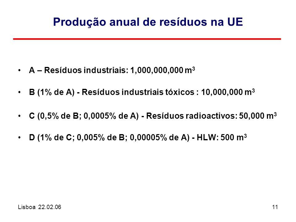 Lisboa 22.02.0611 Produção anual de resíduos na UE A – Resíduos industriais: 1,000,000,000 m 3 B (1% de A) - Resíduos industriais tóxicos : 10,000,000 m 3 C (0,5% de B; 0,0005% de A) - Resíduos radioactivos: 50,000 m 3 D (1% de C; 0,005% de B; 0,00005% de A) - HLW: 500 m 3