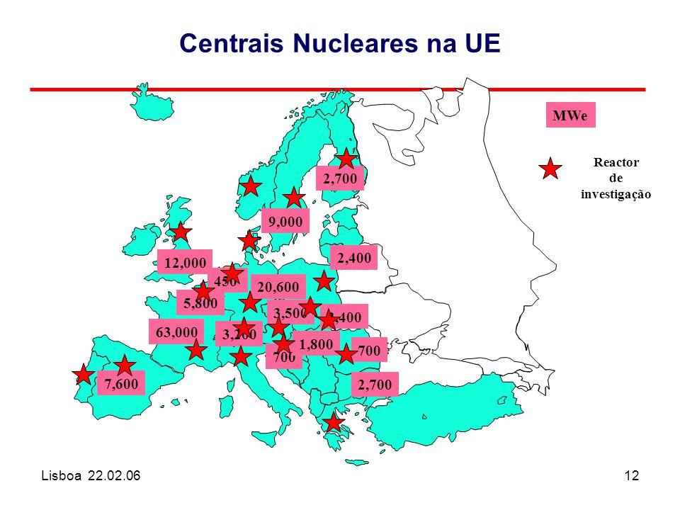 Lisboa 22.02.0612 Centrais Nucleares na UE 12,000 9,000 2,700 63,000 7,600 20,600 3,200 450 3,500 700 2,700 2,400 700 5,800 MWe 1,800 Reactor de investigação