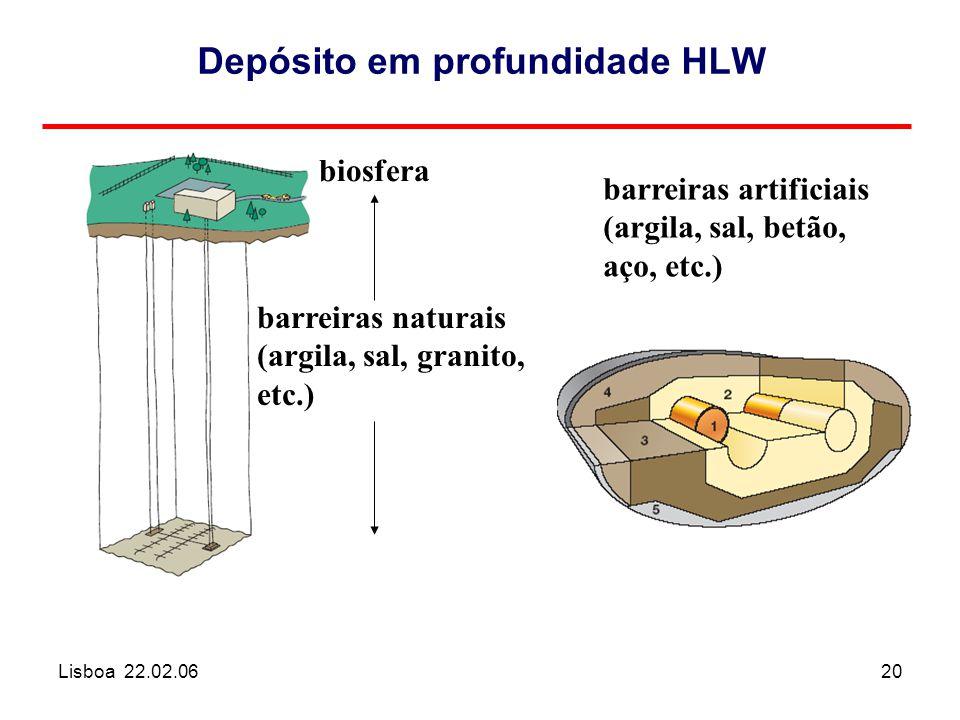 Lisboa 22.02.0620 Depósito em profundidade HLW barreiras artificiais (argila, sal, betão, aço, etc.) barreiras naturais (argila, sal, granito, etc.) biosfera