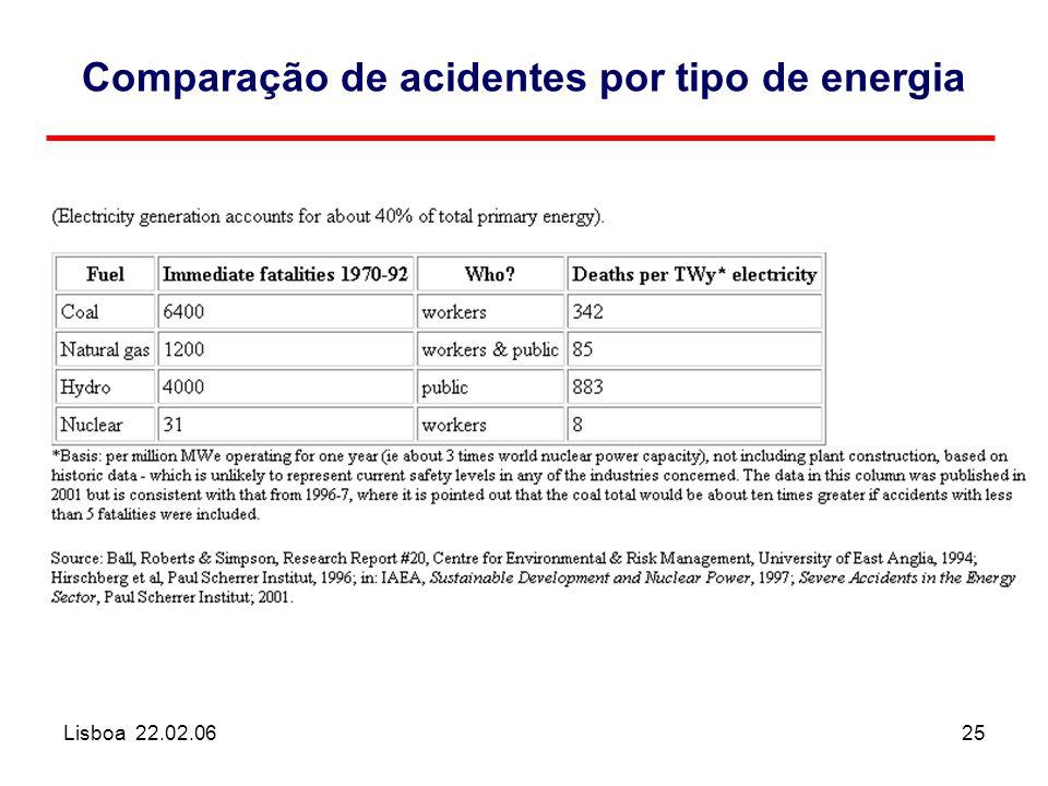 Lisboa 22.02.0625 Comparação de acidentes por tipo de energia