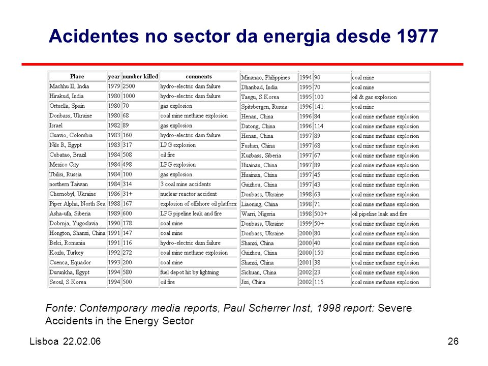 Lisboa 22.02.0626 Acidentes no sector da energia desde 1977 Fonte: Contemporary media reports, Paul Scherrer Inst, 1998 report: Severe Accidents in the Energy Sector