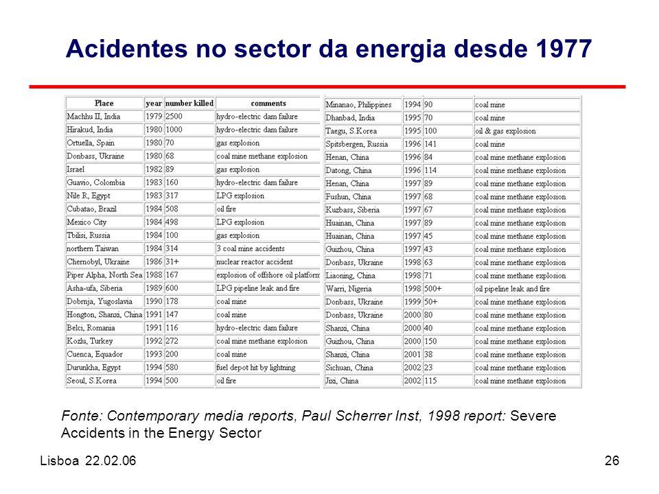 Lisboa 22.02.0626 Acidentes no sector da energia desde 1977 Fonte: Contemporary media reports, Paul Scherrer Inst, 1998 report: Severe Accidents in th