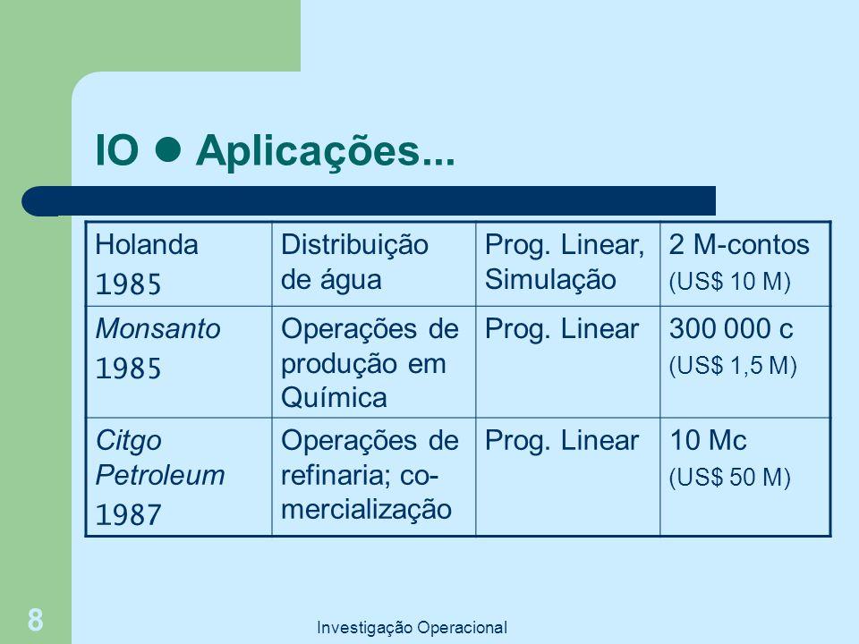 Investigação Operacional 8 IO Aplicações... Holanda 1985 Distribuição de água Prog. Linear, Simulação 2 M-contos (US$ 10 M) Monsanto 1985 Operações de