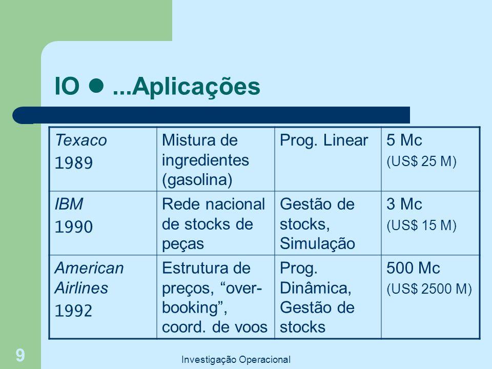 Investigação Operacional 9 IO...Aplicações Texaco 1989 Mistura de ingredientes (gasolina) Prog. Linear5 Mc (US$ 25 M) IBM 1990 Rede nacional de stocks