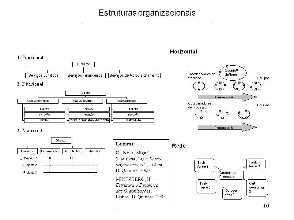 10 Estruturas organizacionais _______________________________________________.. Leituras: CUNHA, Miguel (coordenação) – Teoria organizacional ; Lisboa