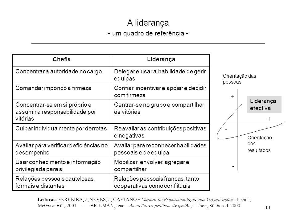 11 A liderança - um quadro de referência - _________________________________________________________________________ Chefia Liderança Concentrar a autoridade no cargoDelegar e usar a habilidade de gerir equipas Comandar impondo a firmezaConfiar, incentivar e apoiar e decidir com firmeza Concentrar-se em si próprio e assumir a responsabilidade por vitórias Centrar-se no grupo e compartilhar as vitórias Culpar individualmente por derrotasReavaliar as contribuições positivas e negativas Avaliar para verificar deficiências no desempenho Avaliar para reconhecer habilidades pessoais e de equipa Usar conhecimento e informação privilegiada para si Mobilizar, envolver, agregar e compartilhar Relações pessoais cautelosas, formais e distantes Relações pessoais francas, tanto cooperativas como conflituais - Orientação das pessoas Orientação dos resultados + - + Liderança efectiva Leituras: FERREIRA, J.;NEVES, J.; CAETANO – Manual de Psicossociologia das Organizações; Lisboa, McGraw Hill, 2001 - BRILMAN, Jean – As melhores práticas de gestão; Lisboa; Silabo ed.