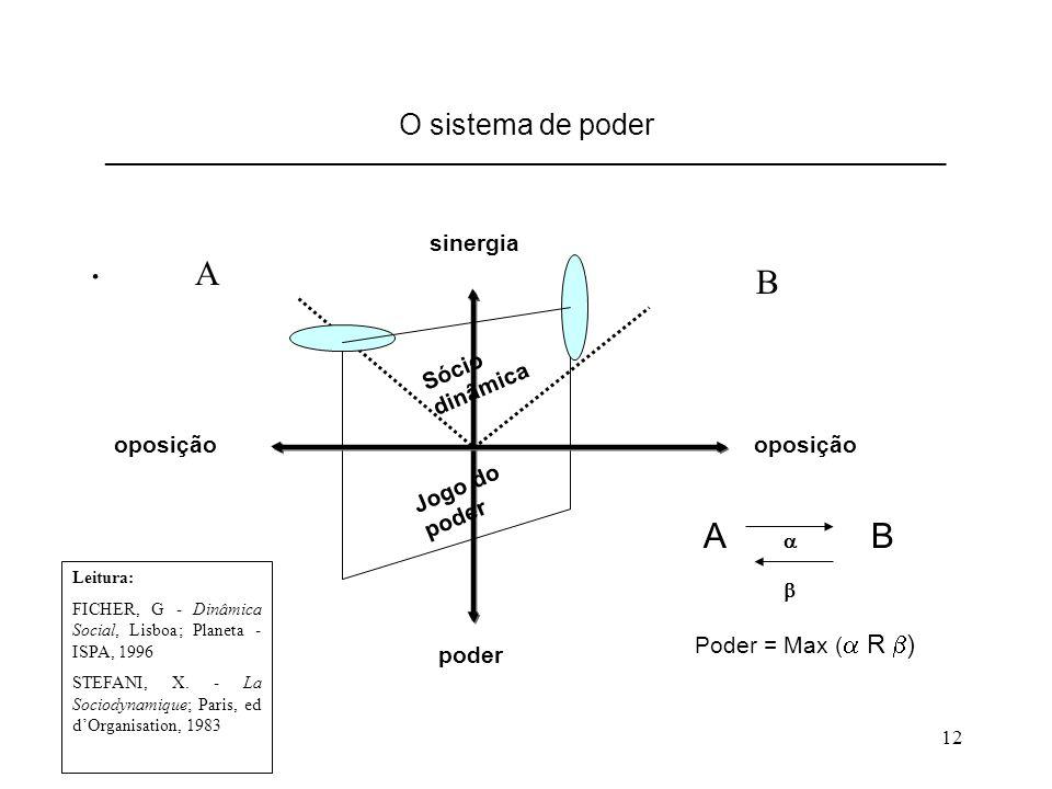 12 O sistema de poder __________________________________________________________________________. sinergia poder oposição A  B  A B Poder = Max ( 