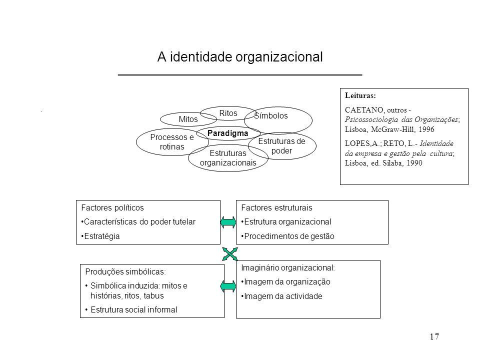17 A identidade organizacional _______________________________________________. Factores políticos Características do poder tutelar Estratégia Imaginá