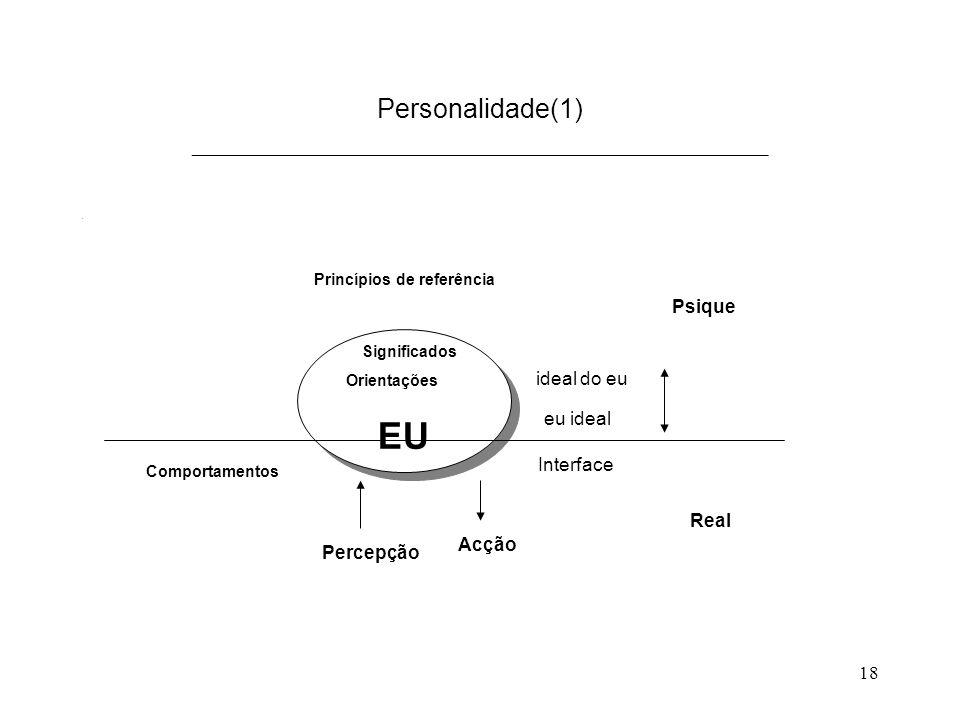 18 Personalidade(1) ___________________________________________. Interface EU Princípios de referência Significados Orientações Comportamentos ideal d