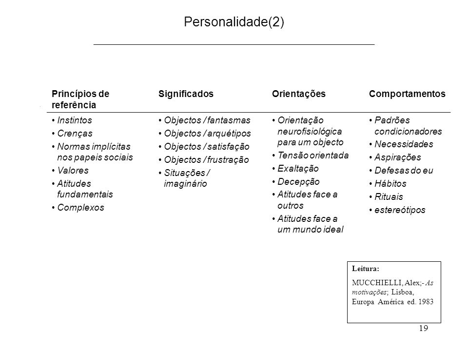 19 Personalidade(2) ___________________________________________. Princípios de referência SignificadosOrientaçõesComportamentos Instintos Crenças Norm