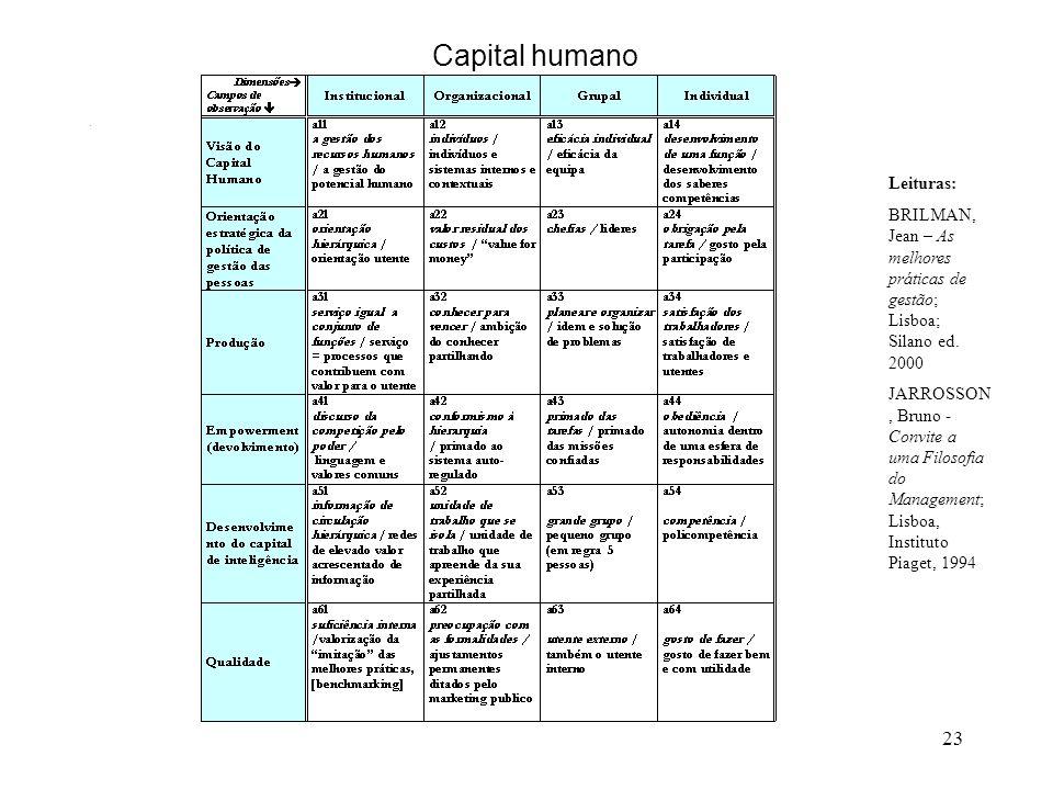23 Capital humano _____________________________________. Leituras: BRILMAN, Jean – As melhores práticas de gestão; Lisboa; Silano ed. 2000 JARROSSON,