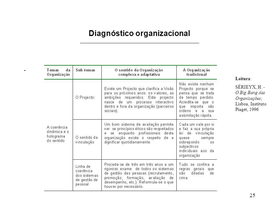 25 Diagnóstico organizacional ______________________________________________. Leitura: SÉRIEYX, H. - O Big Bang das Organizações; Lisboa, Instituto Pi