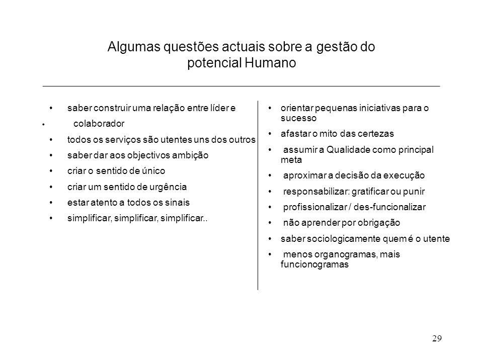 29 Algumas questões actuais sobre a gestão do potencial Humano ___________________________________________________________.