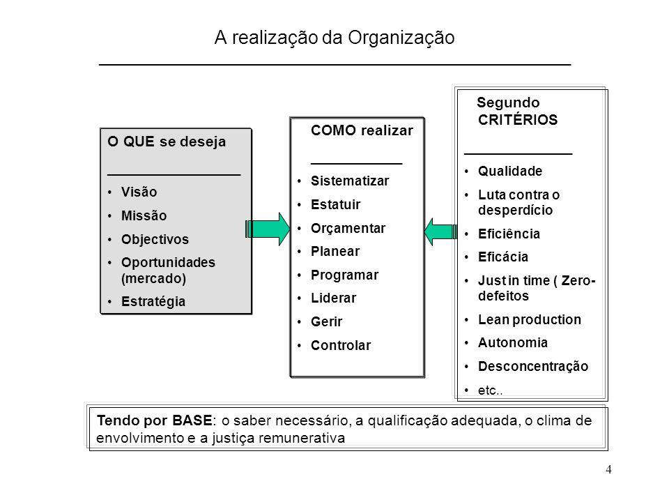4 A realização da Organização _________________________________________________________ O QUE se deseja ________________ Visão Missão Objectivos Oportunidades (mercado) Estratégia COMO realizar ___________ Sistematizar Estatuir Orçamentar Planear Programar Liderar Gerir Controlar Segundo CRITÉRIOS _____________ Qualidade Luta contra o desperdício Eficiência Eficácia Just in time ( Zero- defeitos Lean production Autonomia Desconcentração etc..