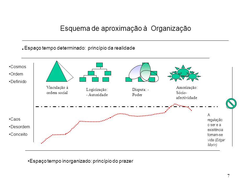 7 Esquema de aproximação à Organização ___________________________________________________________. Espaço tempo determinado: princípio da realidade _