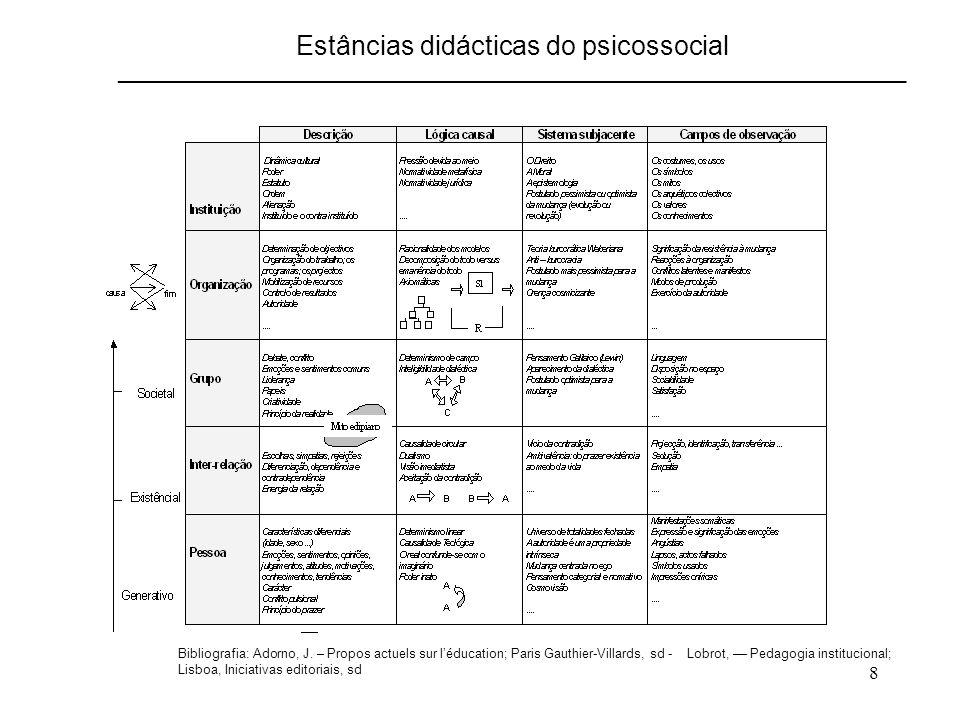 8 Estâncias didácticas do psicossocial ____________________________________________________________________________ Bibliografia: Adorno, J. – Propos