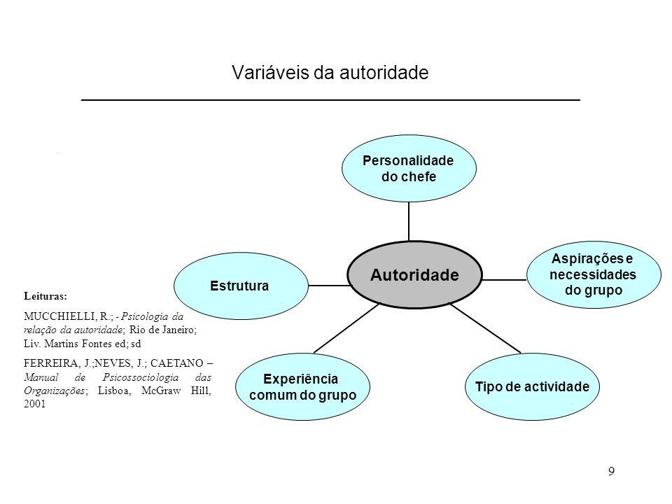 9 Variáveis da autoridade ____________________________________________________________. Autoridade Personalidade do chefe Tipo de actividade Experiênc