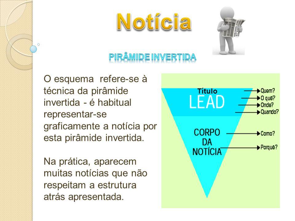 Título O esquema refere-se à técnica da pirâmide invertida - é habitual representar-se graficamente a notícia por esta pirâmide invertida. Na prática,