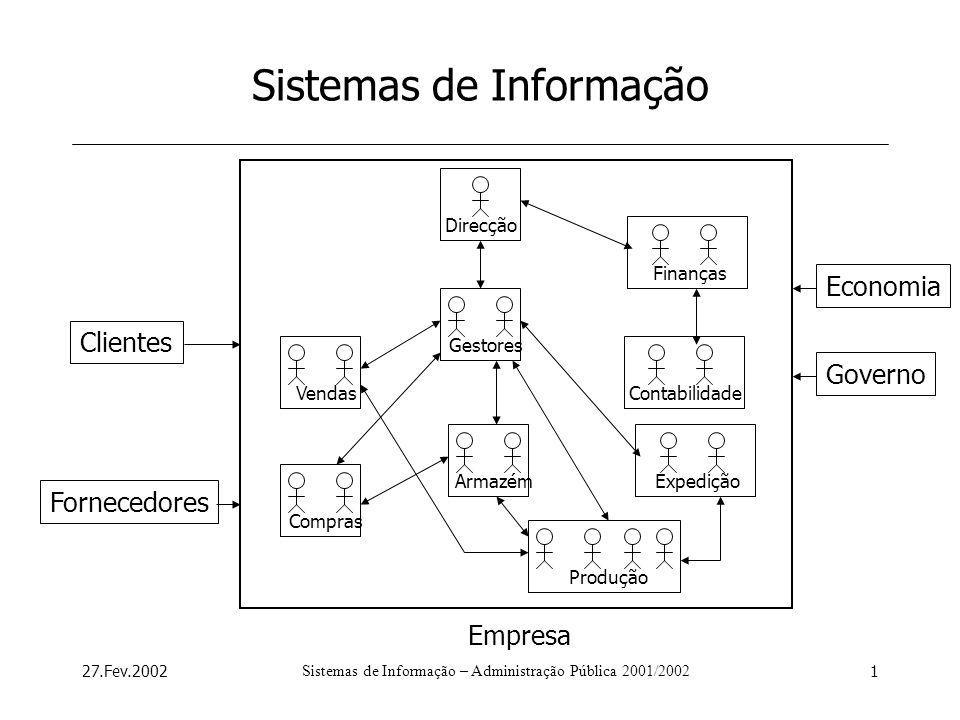 27.Fev.2002Sistemas de Informação – Administração Pública 2001/20021 Sistemas de Informação Direcção GestoresContabilidadeFinançasComprasVendasArmazém