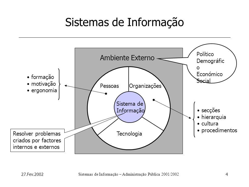 27.Fev.2002Sistemas de Informação – Administração Pública 2001/20024 Ambiente Externo Organizações Sistemas de Informação Sistema de Informação Pessoa