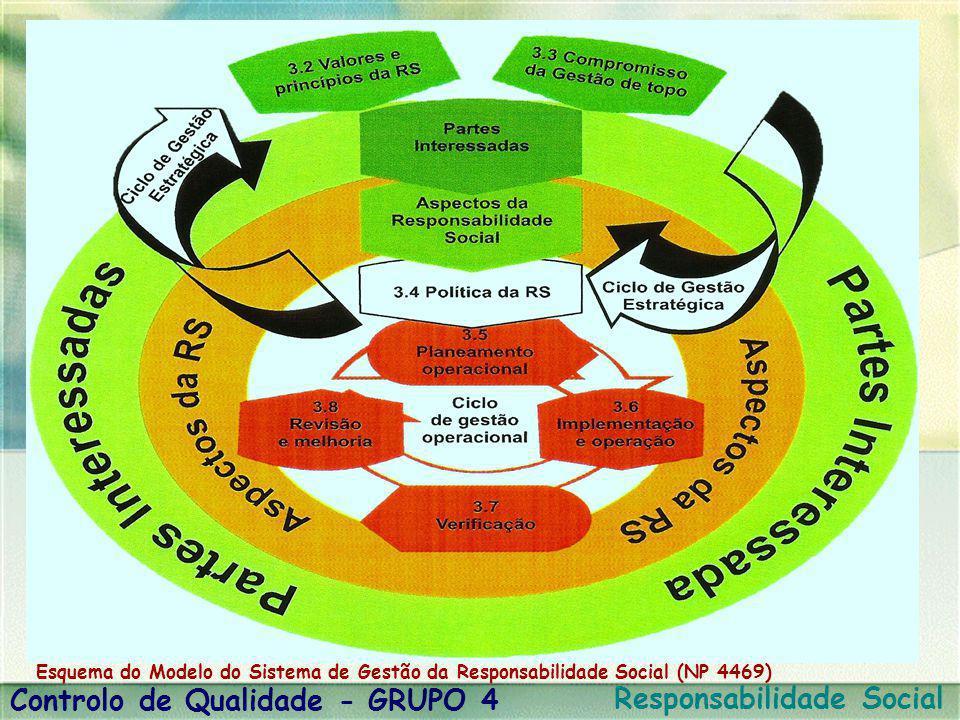 Esquema do Modelo do Sistema de Gestão da Responsabilidade Social (NP 4469) Controlo de Qualidade - GRUPO 4 Responsabilidade Social