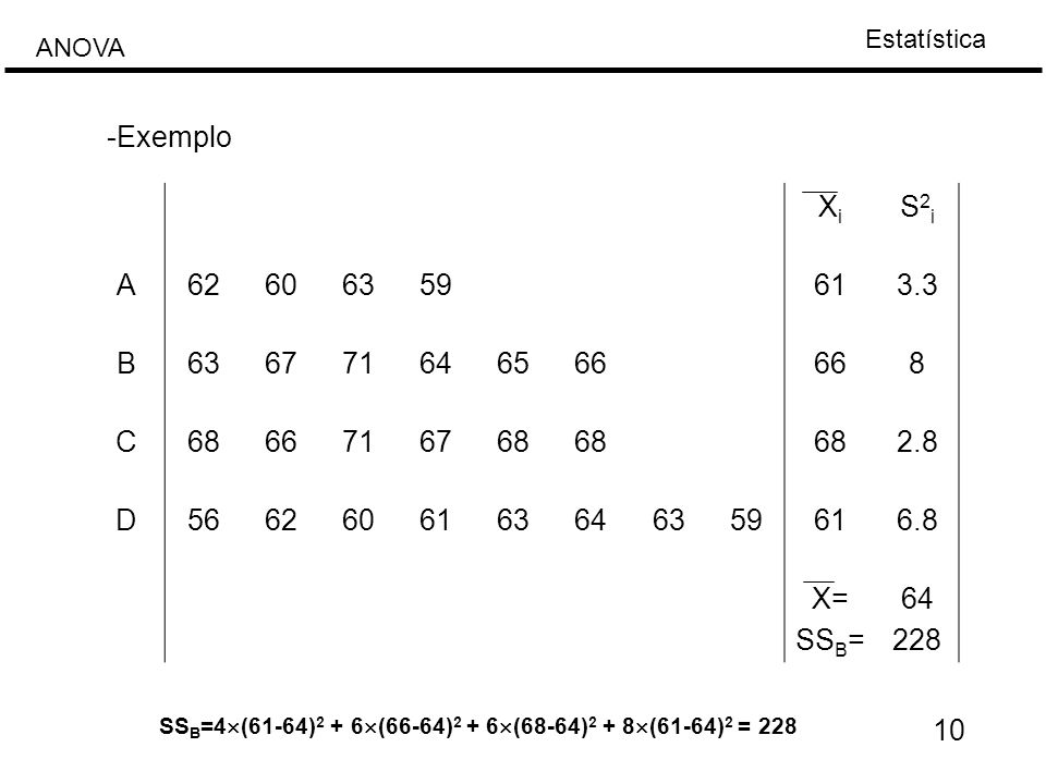 Estatística ANOVA 10 XiXi S2iS2i A62606359613.3 B636771646566 8 C6866716768 2.8 D5662606163646359616.8 X= SS B = 64 228 -Exemplo SS B =4  (61-64) 2 +
