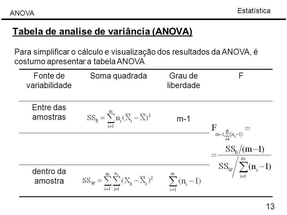 Estatística ANOVA 13 Tabela de analise de variância (ANOVA) Para simplificar o cálculo e visualização dos resultados da ANOVA, é costumo apresentar a