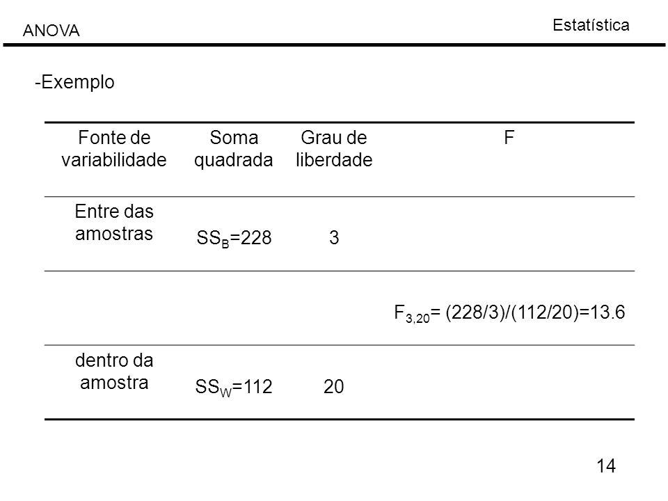 Estatística ANOVA 14 -Exemplo Fonte de variabilidade Soma quadrada Grau de liberdade F Entre das amostras SS B =2283 F 3,20 = (228/3)/(112/20)=13.6 de