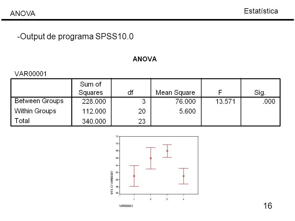 Estatística ANOVA -Output de programa SPSS10.0 16