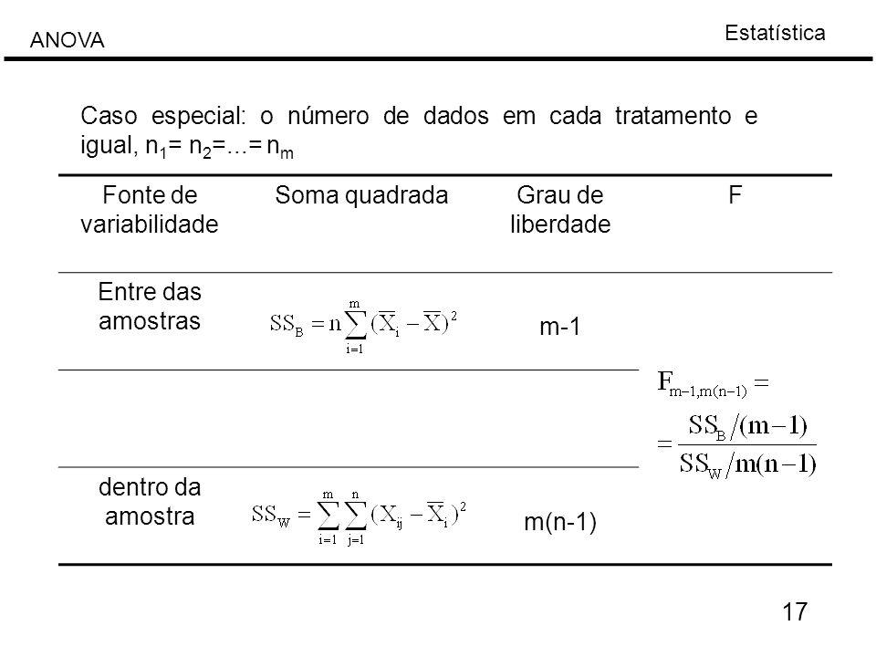 Estatística ANOVA 17 Caso especial: o número de dados em cada tratamento e igual, n 1 = n 2 =...= n m Fonte de variabilidade Soma quadradaGrau de libe