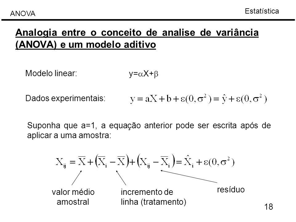 Estatística ANOVA 18 Analogia entre o conceito de analise de variância (ANOVA) e um modelo aditivo Modelo linear: y=  X+  Dados experimentais: Supon