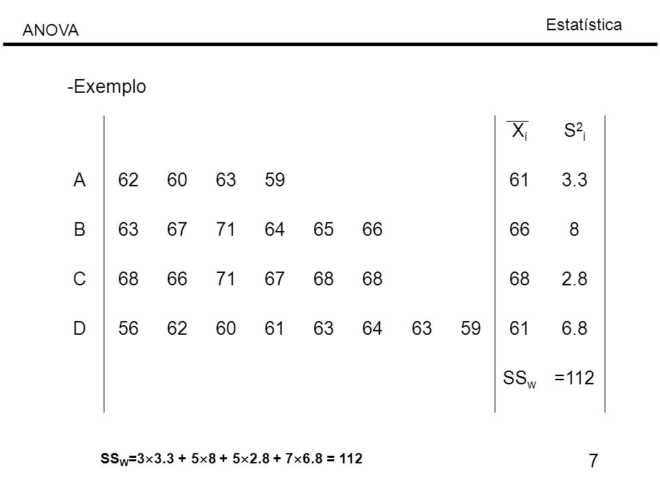 Estatística ANOVA 7 XiXi S2iS2i A62606359613.3 B636771646566 8 C6866716768 2.8 D5662606163646359616.8 SS w =112 -Exemplo SS W =3  3.3 + 5  8 + 5  2