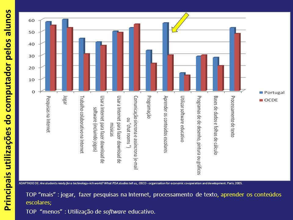 Principais utilizações do computador pelos alunos TOP mais : jogar, fazer pesquisas na Internet, processamento de texto, aprender os conteúdos escolares; TOP menos : Utilização de software educativo.