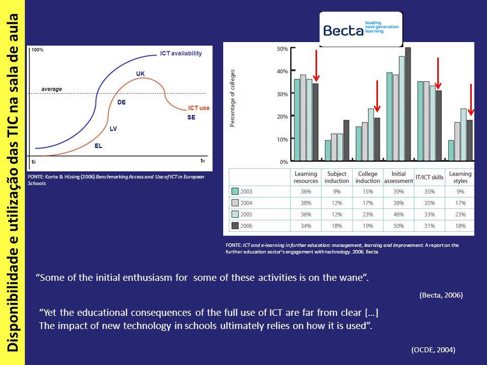 """Disponibilidade e utilização das TIC na sala de aula FONTE: Korte & Hüsing (2006) Benchmarking Access and Use of ICT in European Schools """"Some of the"""