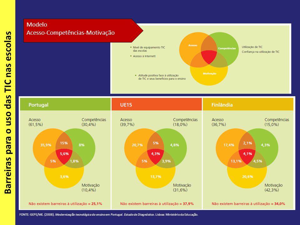 Modelo Acesso-Competências-Motivação Barreiras para o uso das TIC nas escolas FONTE: GEPE/ME.