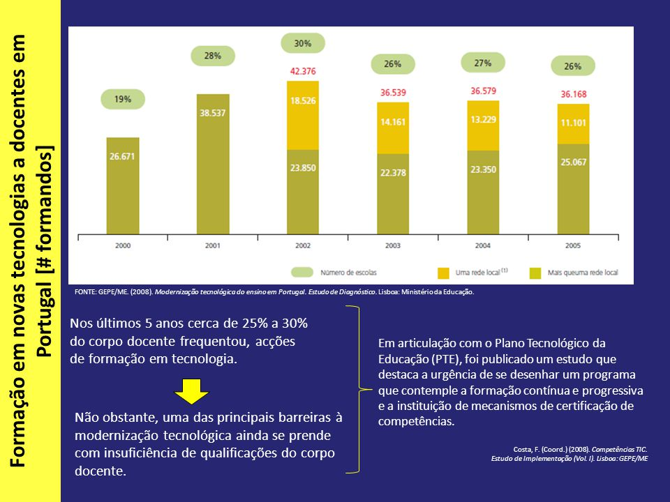 Nos últimos 5 anos cerca de 25% a 30% do corpo docente frequentou, acções de formação em tecnologia.