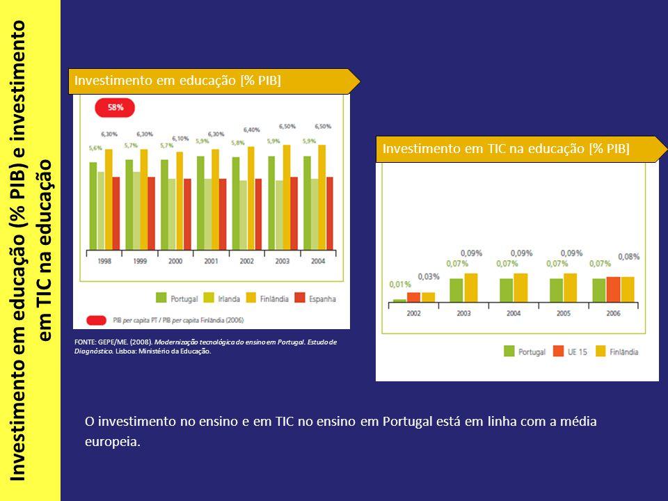 O investimento no ensino e em TIC no ensino em Portugal está em linha com a média europeia.